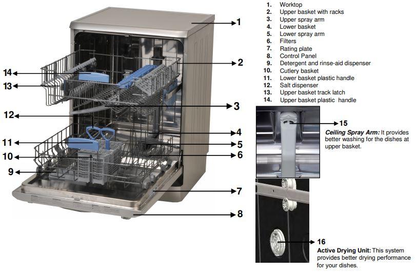 IFB Dishwasher Troubleshooting