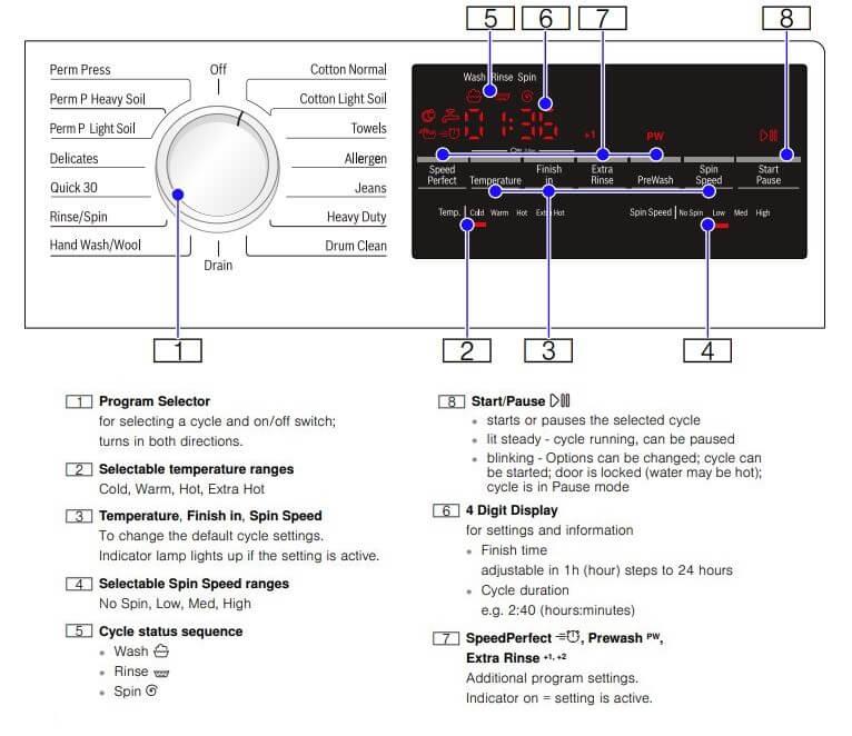 Bosch Washing Machine Error Codes and Control display