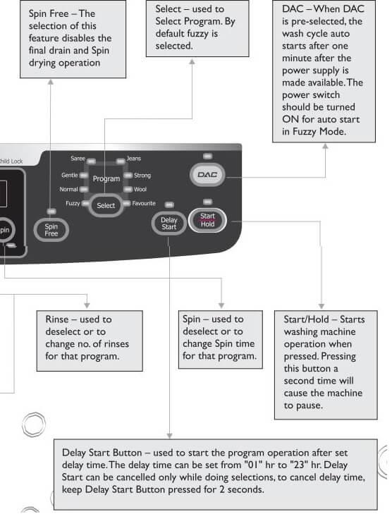 Godrej Washing Machines Error Codes-Troubleshooting,Problems