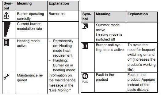 Vaillant Combi Boiler Displayed Symbols