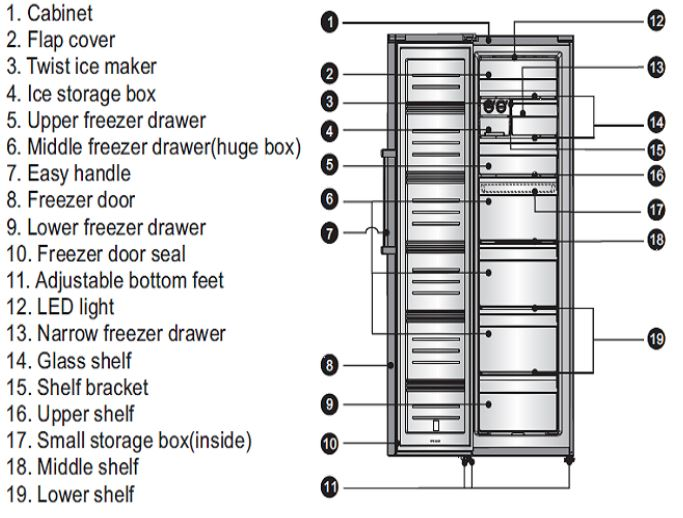 Hisense Refrigerator Parts Description