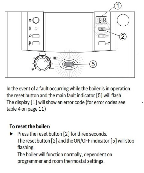 Reset the Boiler