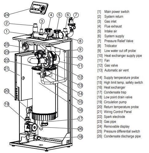 SSB Boiler Parts