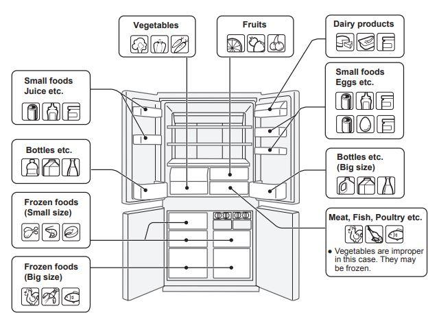Sharp Refrigerator Storing Food