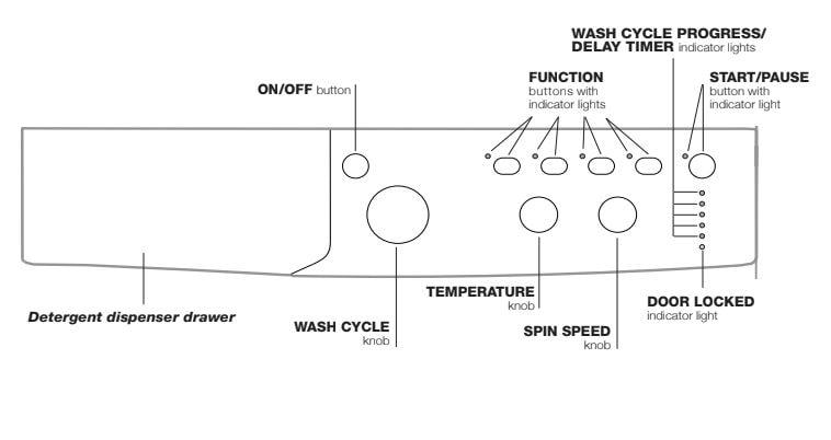 Indesit Washing Machine Control Panel