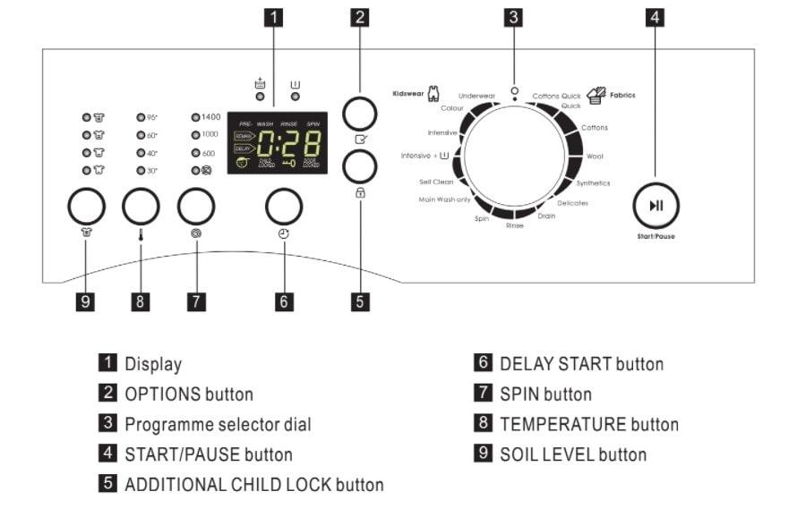 Zanussi Washing Machine Control Panel