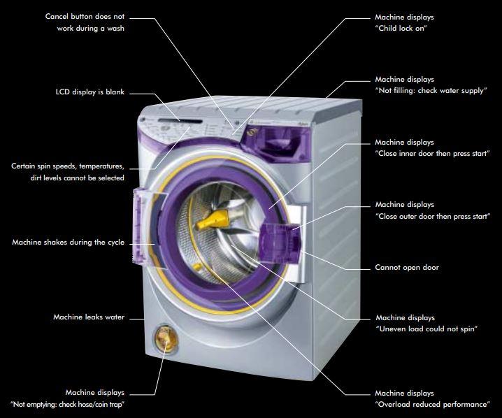 Dyson Washing Machine Error Codes-Troubleshooting,Problems,Manuals