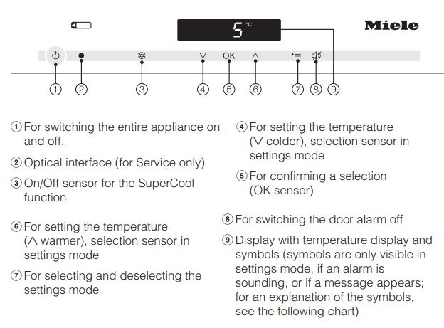 Miele Refrigerator Error Codes-Troubleshooting,Problems,Manuals