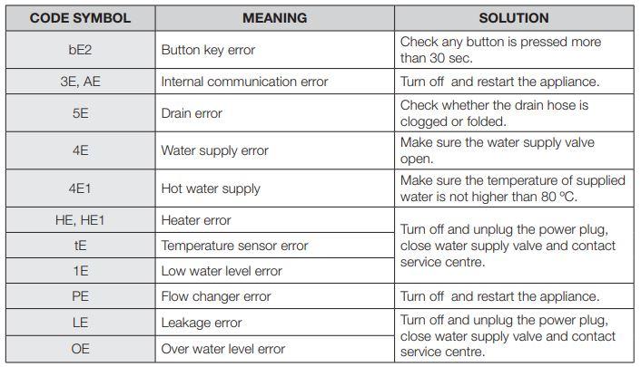 Samsung Dishwasher Information Codes