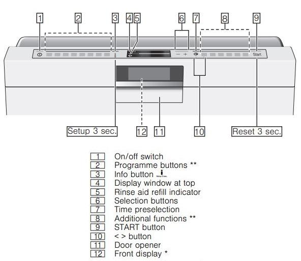 Siemens Dishwasher Control Panel