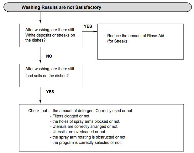Washing Results are not Satisfactory