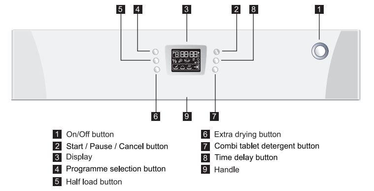 BEKO Dishwasher Control Panel