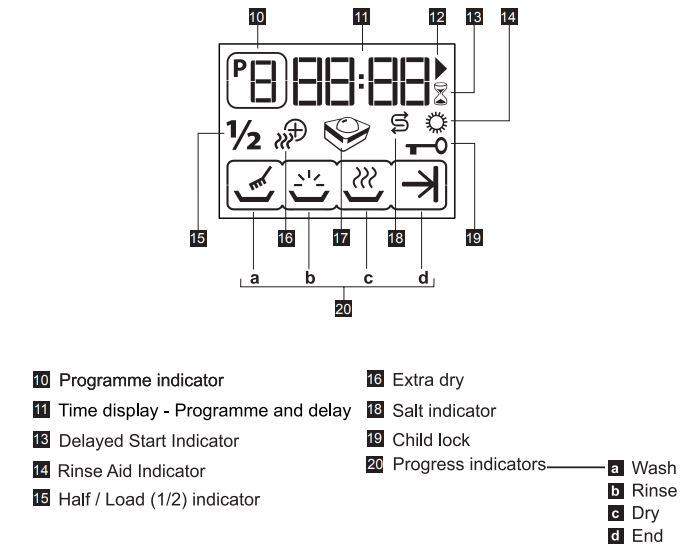 BEKO Dishwasher Digital Panel