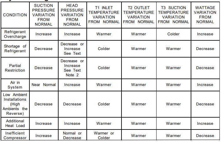 Maytag Refrigerator System Diagnosis