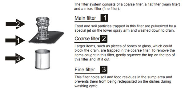 Midea Dishwasher Filtering System