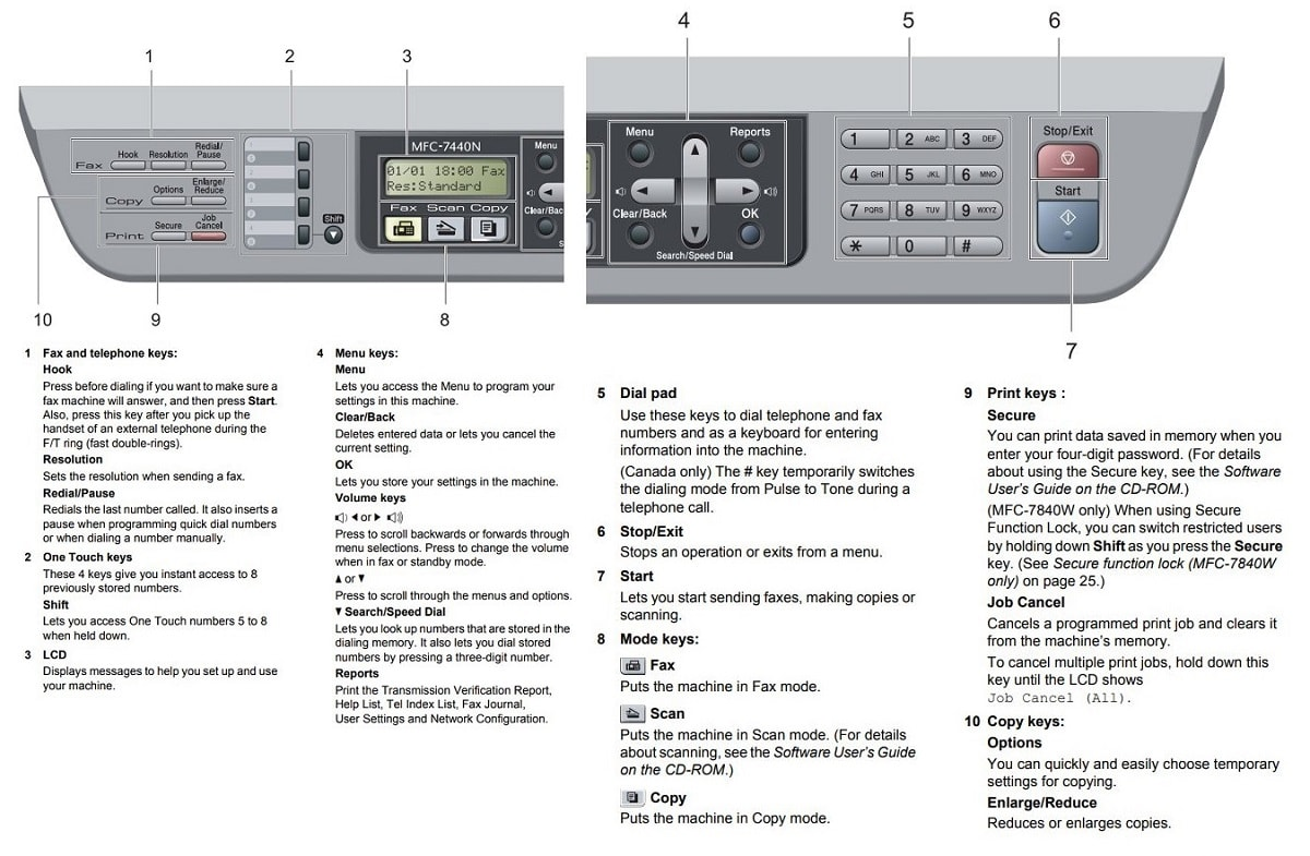 Brother Printer Control Panel Overview