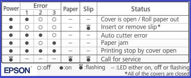 Epson Printer Printer's Error Lights
