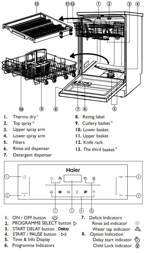 Haier Dishwasher Product Description and Control Panel