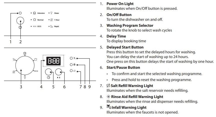 Logik Dishwasher Control Panel
