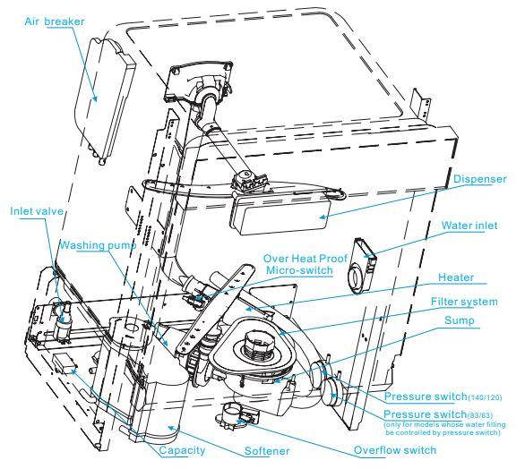 Logik Dishwasher Parts