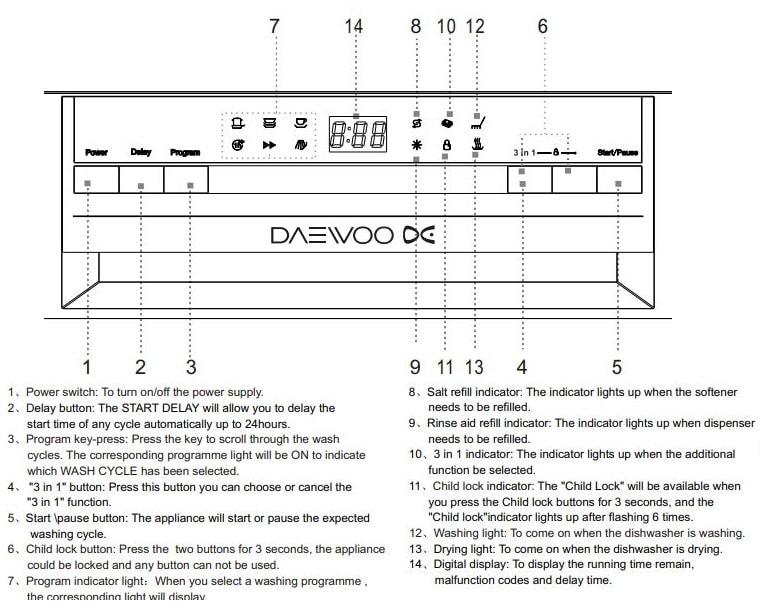Daewoo Dishwasher Control Panel