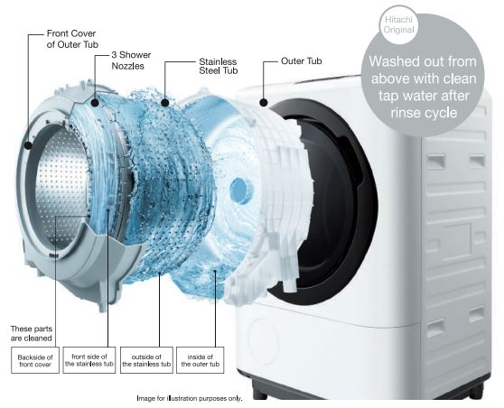 Hitachi Washing Machine Troubleshooting