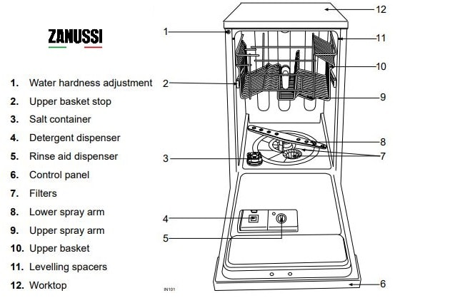 Zanussi Dishwasher - Description of the appliance