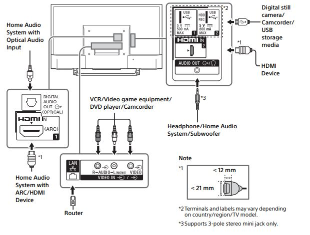 Sony TV Connection Diagram
