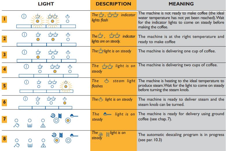 Meaning Of The Normal Operation Indicator Lights