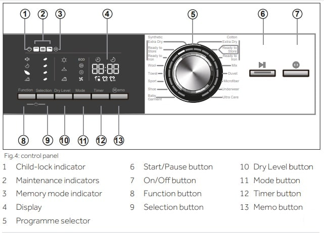 Haier Dryer Control Panel