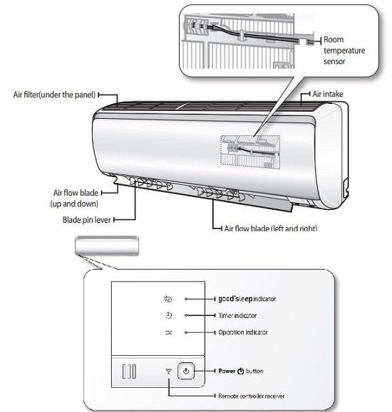 Samsung AC Troubleshooting