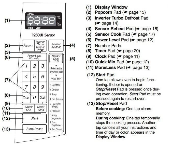 Panasonic Microwave Oven Control Panel